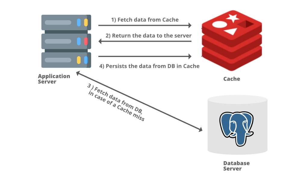 Process-of-Reading-Through-Cache