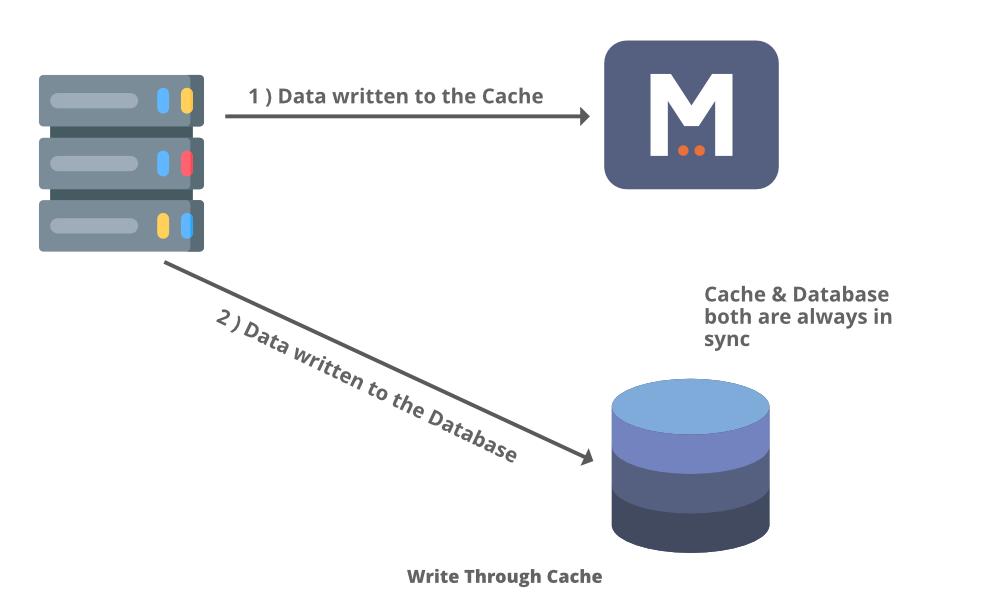 Write-Through-Cache