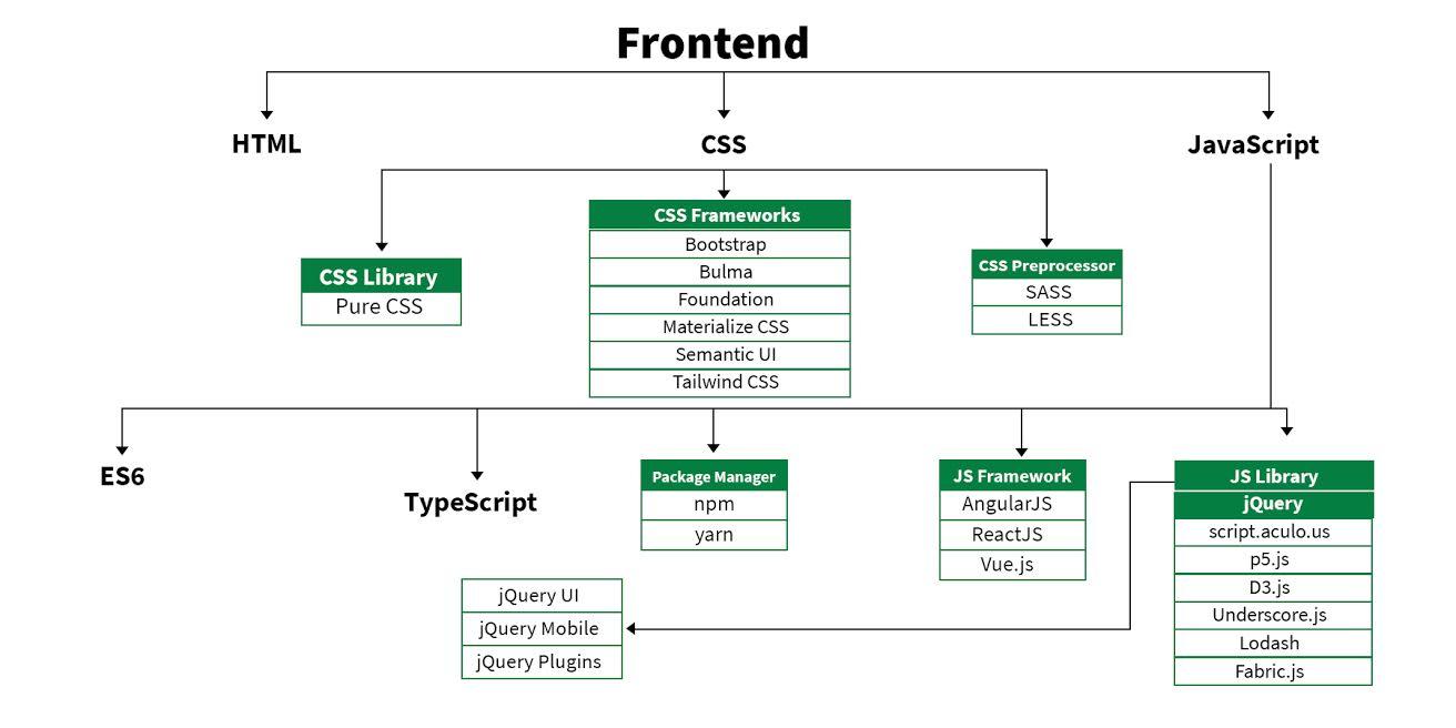 Frontend Development Roadmap