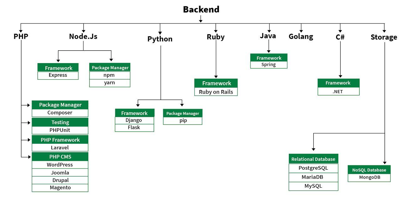 Backend Design roadmap
