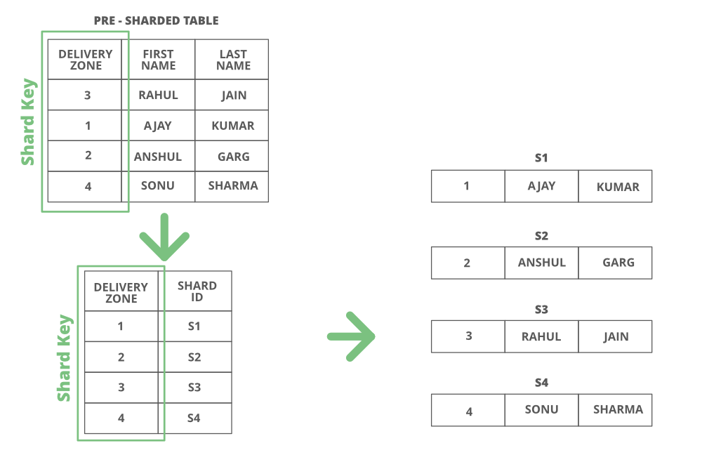 Directory-Based-Sharding