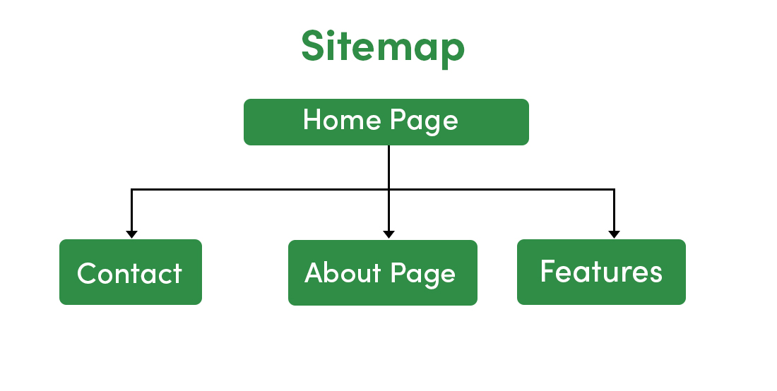 Planning-For-Sitemap-Wireframe-in-Software-Design