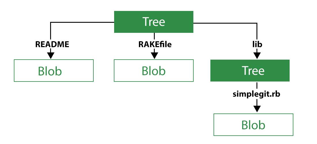 Git-Tree