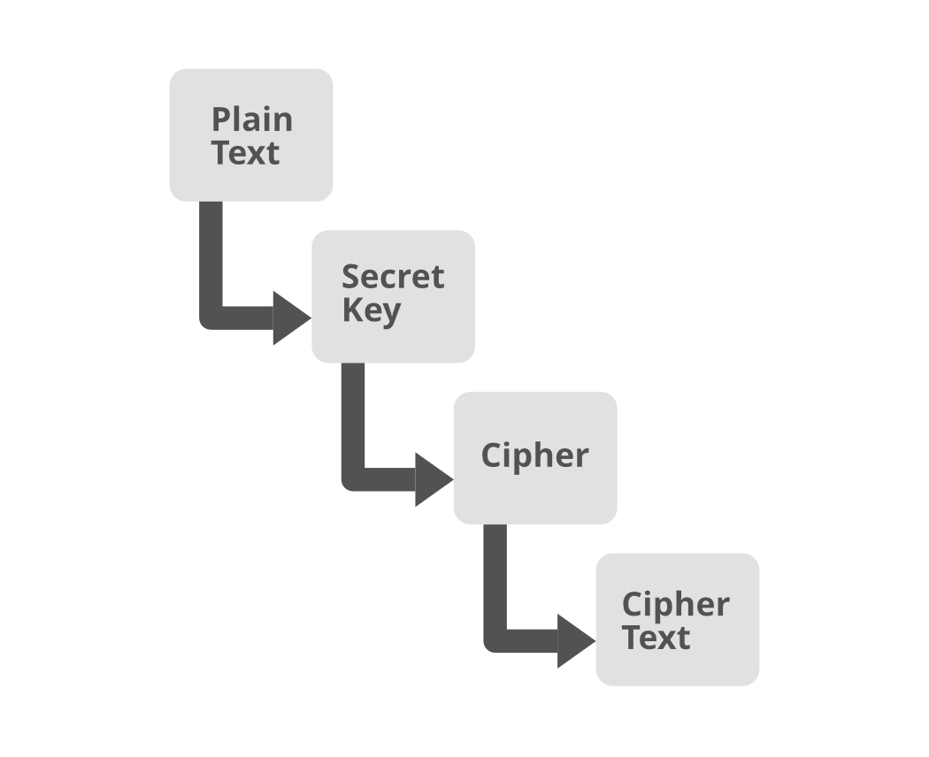 Creating-Encryption-and-Decryption-with-Java-AES