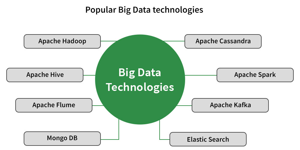 Popular-Big-Data-Technologies