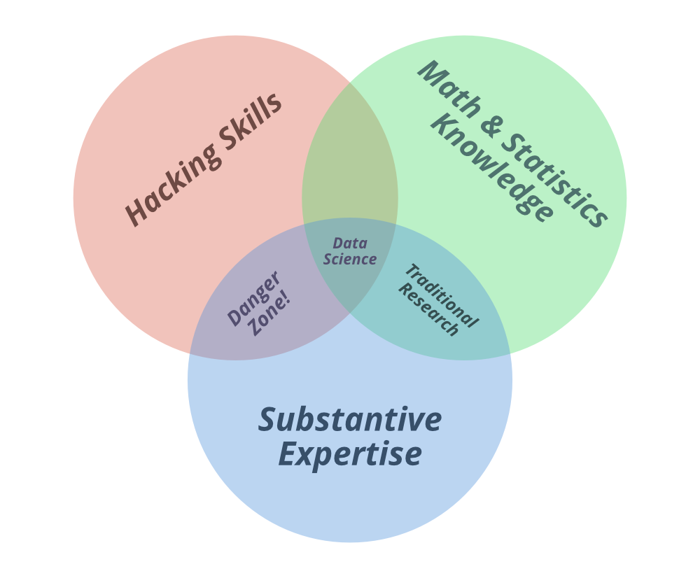 Data Science and Machine Learning Venn Diagram,