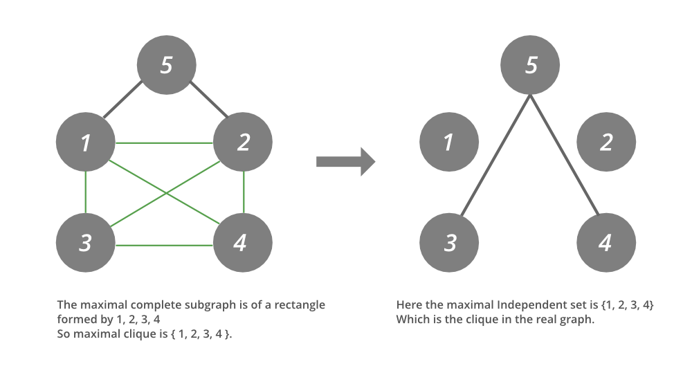 Java-Program-to-Find-the-Largest-Clique-in-a-Planar-Graph