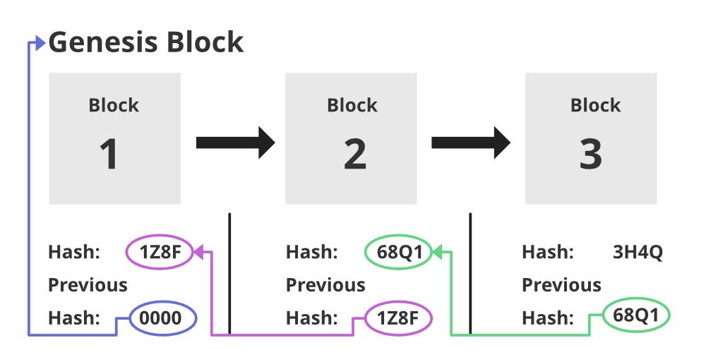 Blockchain-Genesis-Block