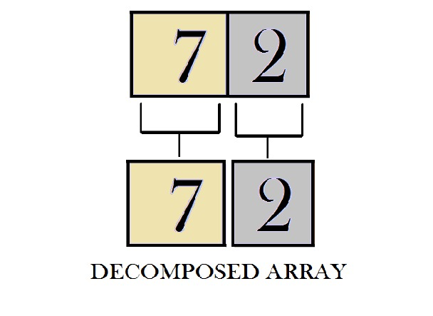 Decomposition at level-3
