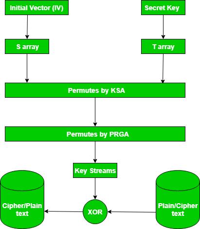 RC4 Encryption Algorithm - GeeksforGeeks