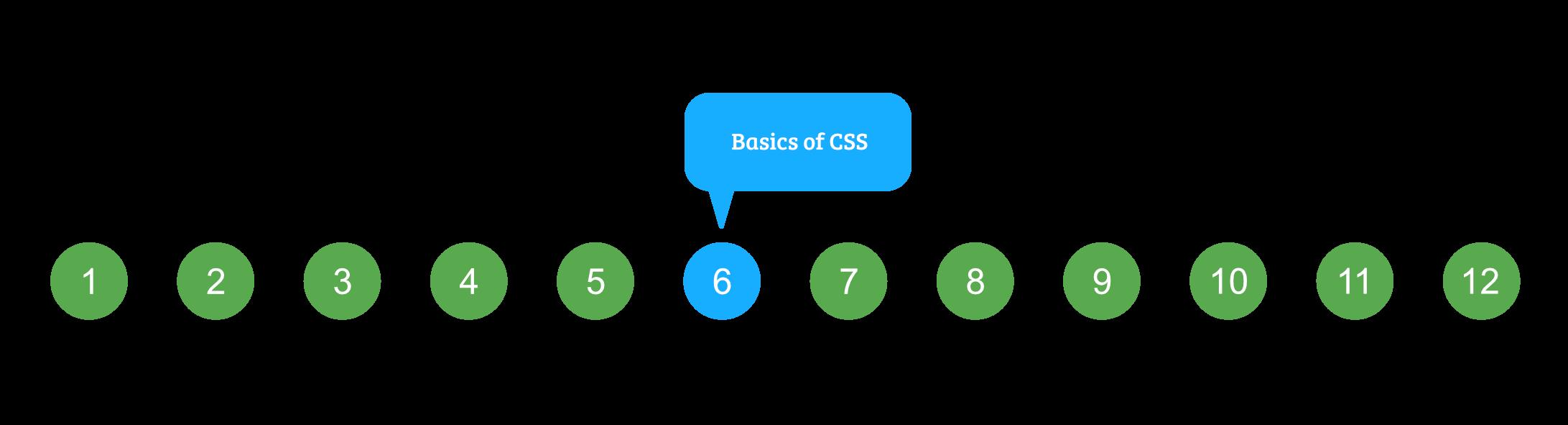 CSS Introduction - GeeksforGeeks