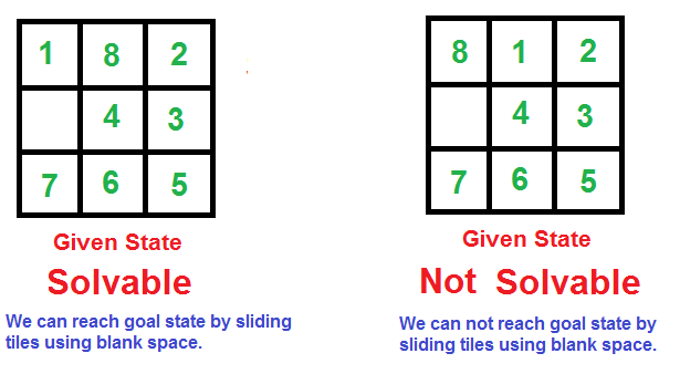 How to check if an instance of 8 puzzle is solvable