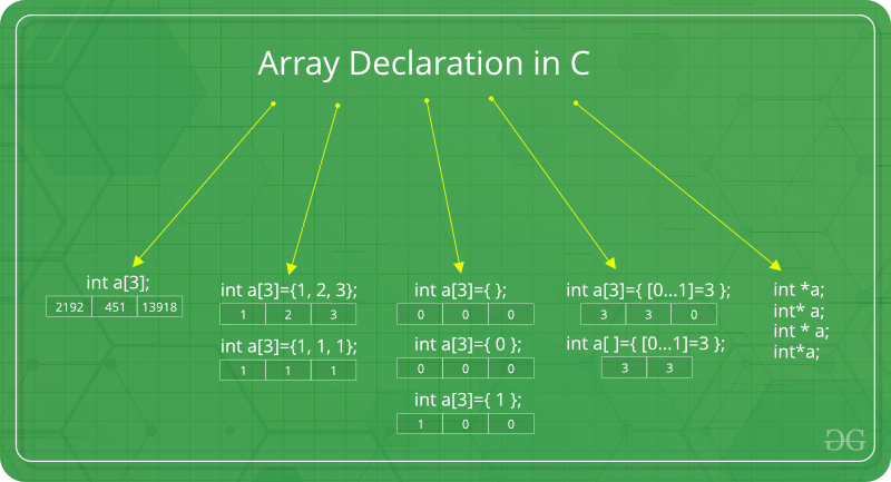 Arrays in C/C++ - GeeksforGeeks