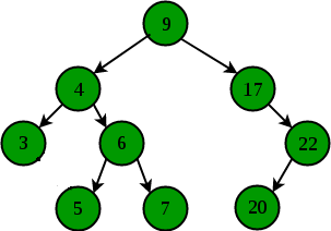 BINARY SEARCH TREE (BST) - Tree Lanjutan