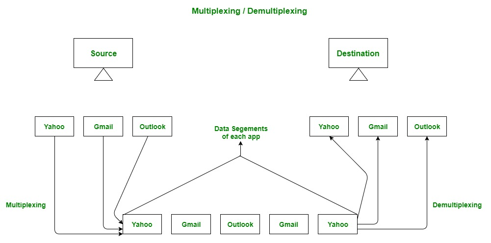 Multiplexing and Demultiplexing in Transport Layer
