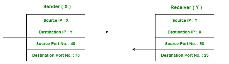 Astounding Computer Network Multiplexing And Demultiplexing In Transport Wiring Database Rimengelartorg