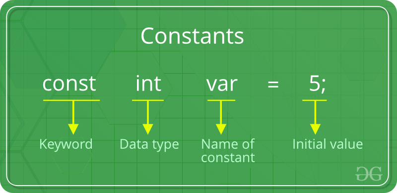 Constants in C - GeeksforGeeks