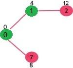 Dijkstra's Algorithm for Adjacency List Representation