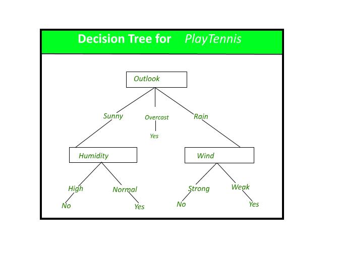 decision tree algorithm pdf