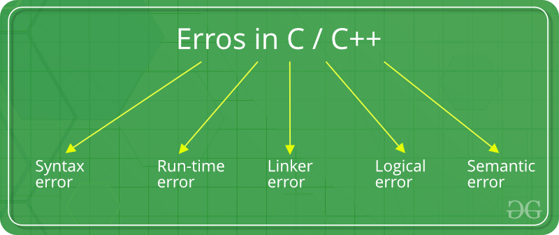 Errors in C/C++ - GeeksforGeeks