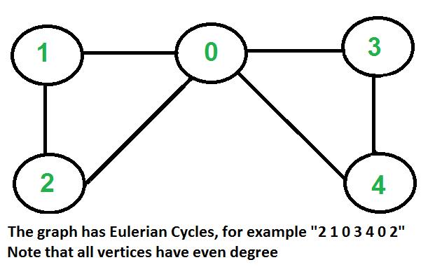 Euler2