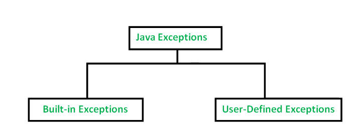 exceptions-in-java