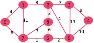 KodNest Fig 0