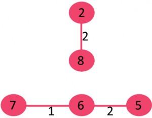 KodNest Fig 3