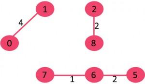 KodNest Fig 4
