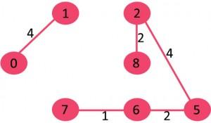 KodNest Fig 5