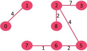 KodNest Fig 6