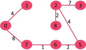 KodNest Fig 7