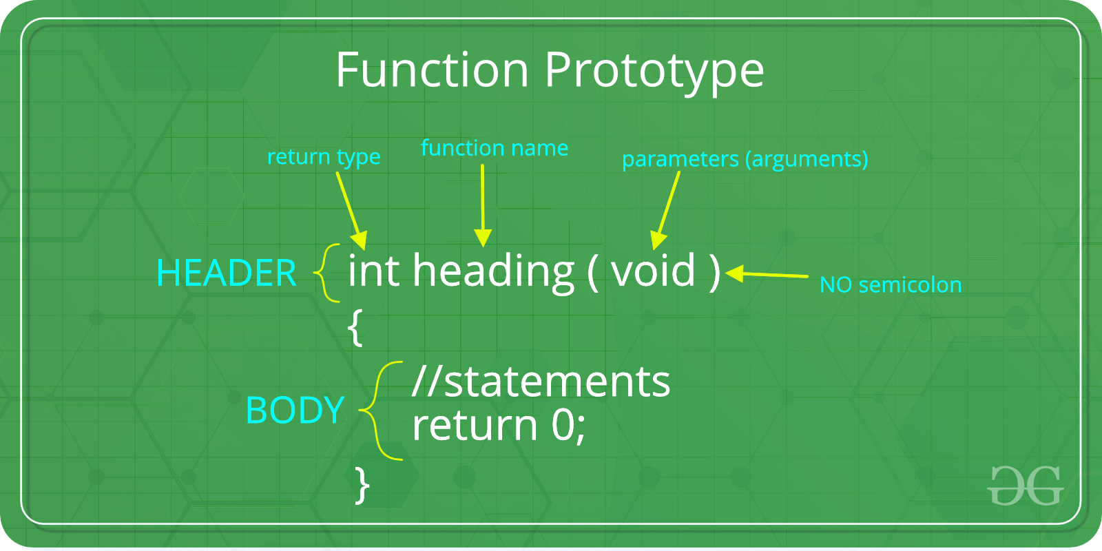 function prototype c++ tutorial