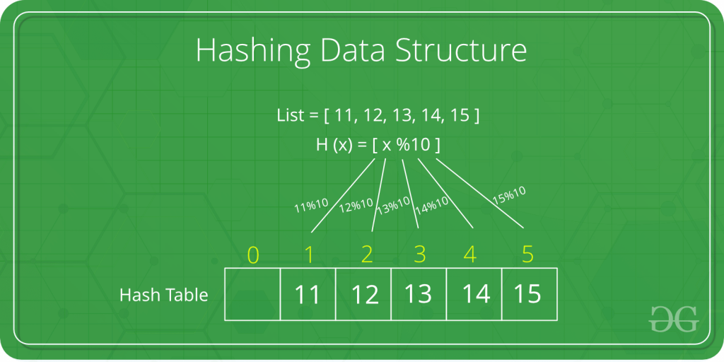 Fundamentals Of Data Structures In C Pdf