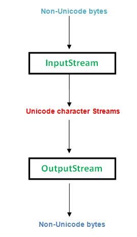 input-output-stream