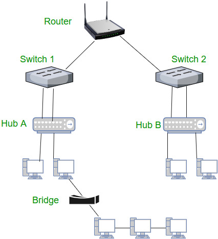 Network Devices (Hub, Repeater, Bridge, Switch, Router
