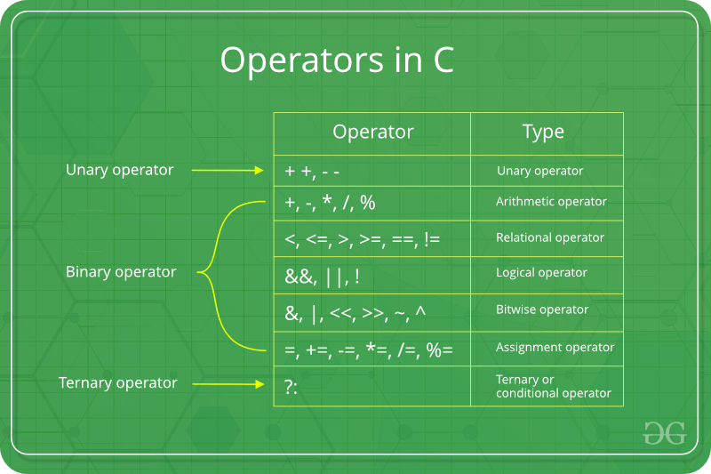 Operators in C | Set 2 (Relational and Logical Operators