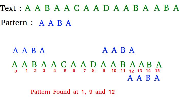Boyer Moore Algorithm for Pattern Searching - GeeksforGeeks