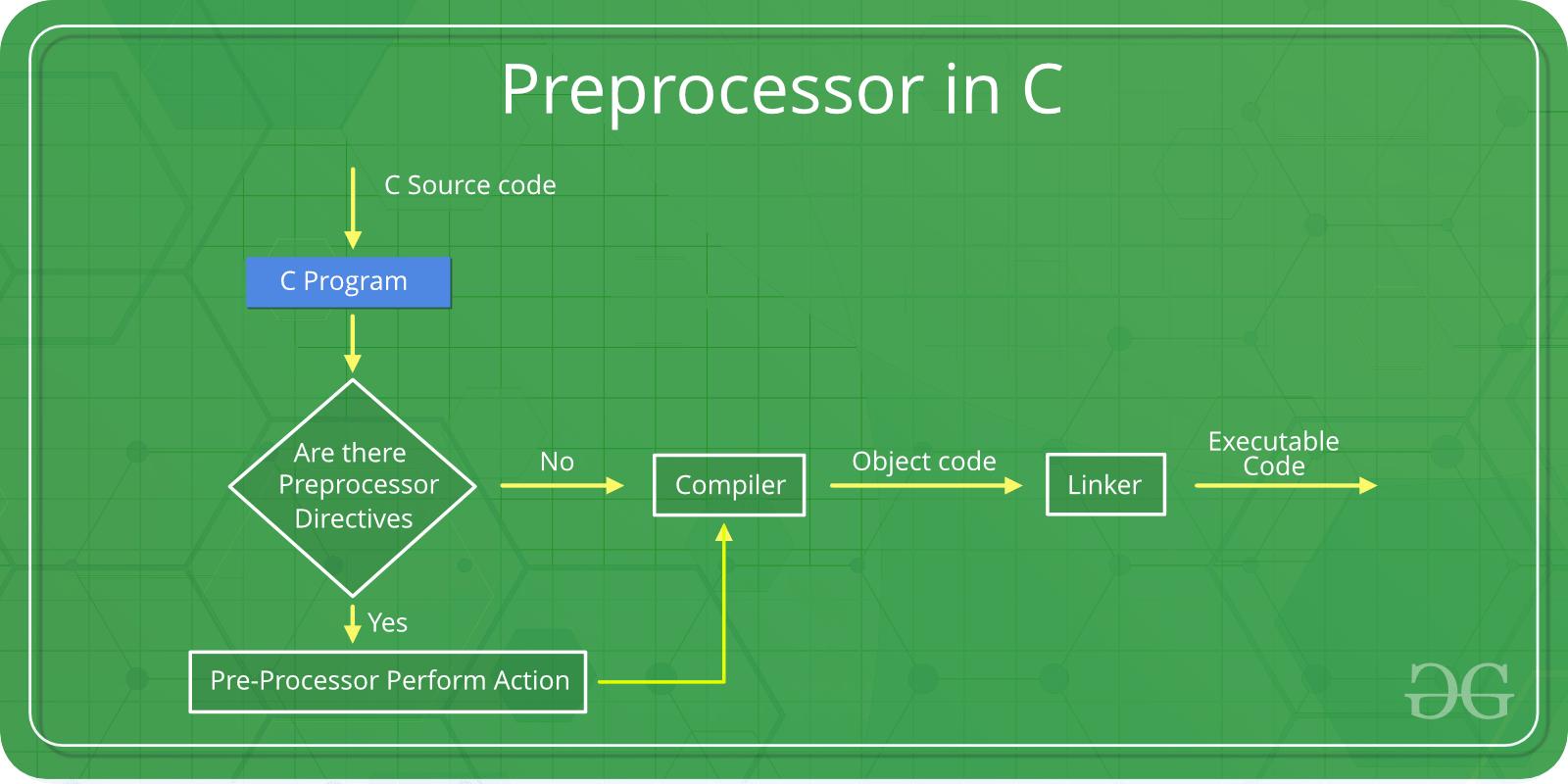 C/C++ Preprocessors - GeeksforGeeks