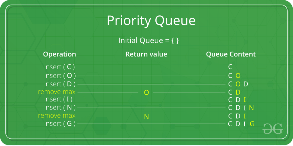 Working of PriorityQueue
