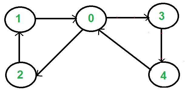 Iterative Depth First Traversal of Graph - GeeksforGeeks