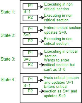 Semaphores in Process Synchronization - GeeksforGeeks