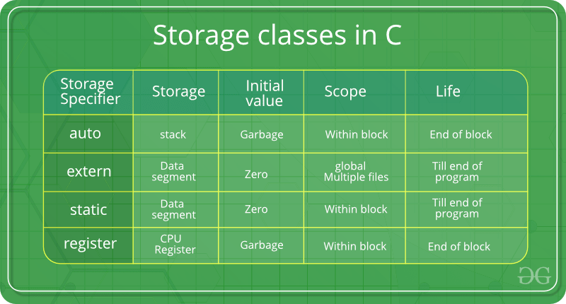 Image result for storage classes in c