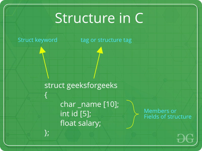 Explain the basic structure of a c program with an example. | c.