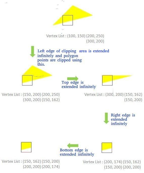 sutherland-hodgman-example-1