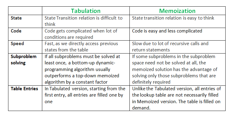 Tabulation Vs Memoization Geeksforgeeks
