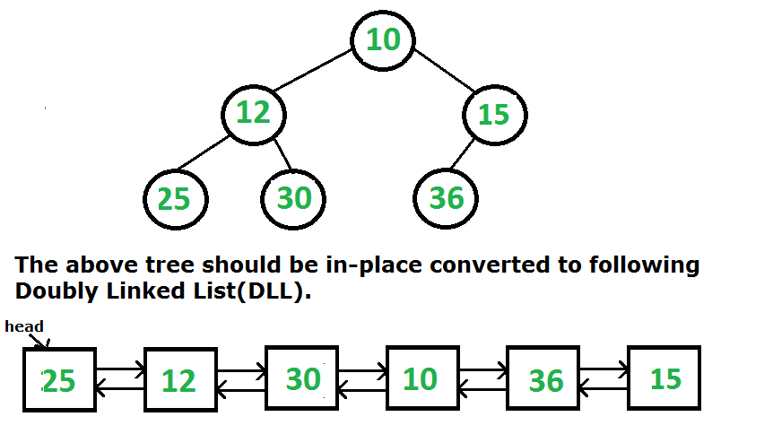 Convert a given Binary Tree to Doubly Linked List | Set 3