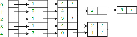Adjacency List Representation of Graph