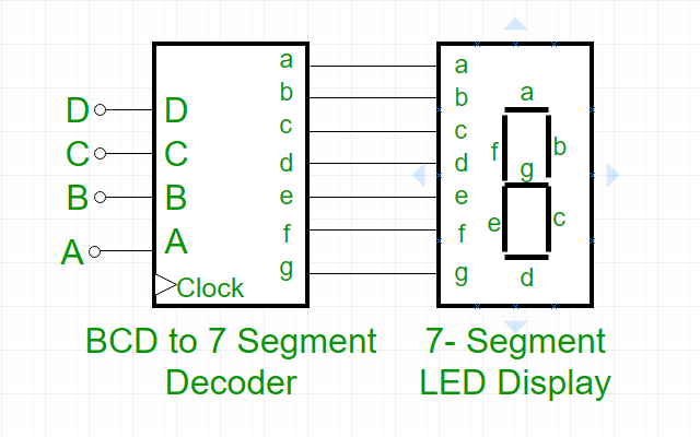 7 segment display block diagram - wiring diagrams auto know-join -  know-join.moskitofree.it  moskitofree.it