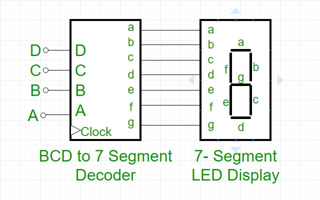 [DIAGRAM_3US]  BCD to 7 Segment Decoder - GeeksforGeeks | 7 Segment Display Block Diagram |  | GeeksforGeeks
